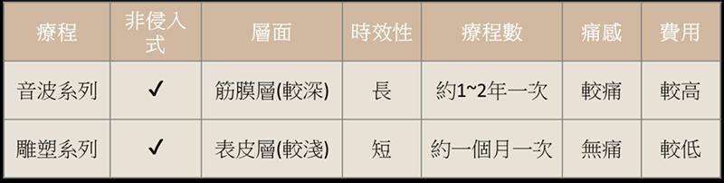 臻品絕色診所,台北醫美,音波,電波,拉皮,黃金面膜